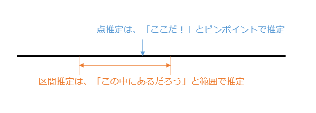 点推定と区間推定のお話