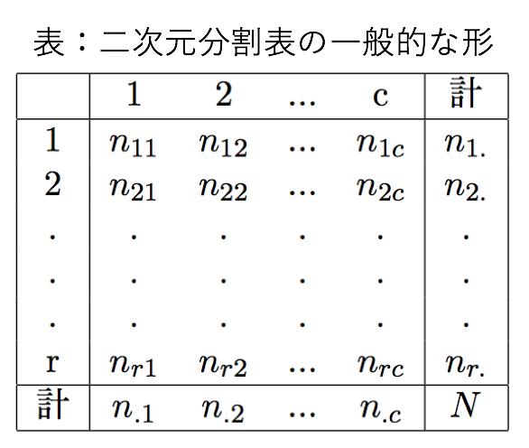 カイ 二乗 分布 表
