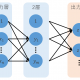 ニューラルネットワークの重みの初期値について解説!