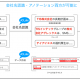 TIS、自然言語処理で企業名認識するAI辞書「JCLdic」無償公開
