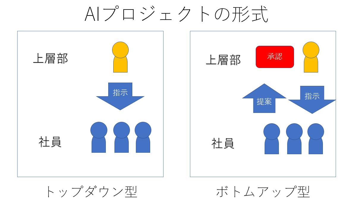Ai ボトム アップ 型 ボトムアップ処理とトップダウン処理の心理学での違いと意味
